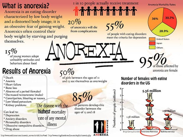 psychological disorders anorexia nervosa Anorexia nervosa is a psychological illness with devastating physical  consequences anorexia nervosa is characterised by low body weight and body  image.