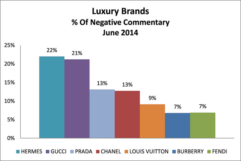 Bags brands with negative customers comments