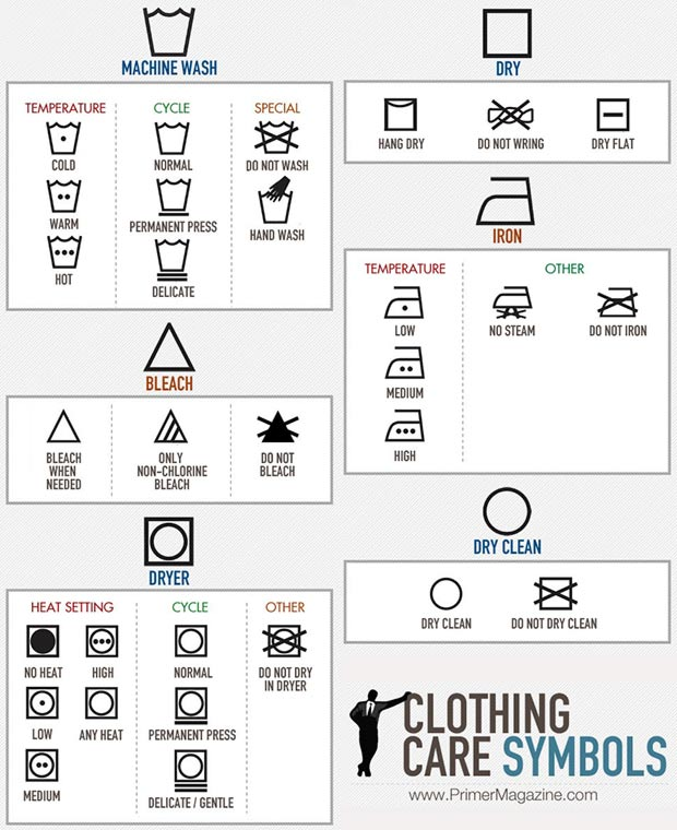 clothing  care symbols meaning
