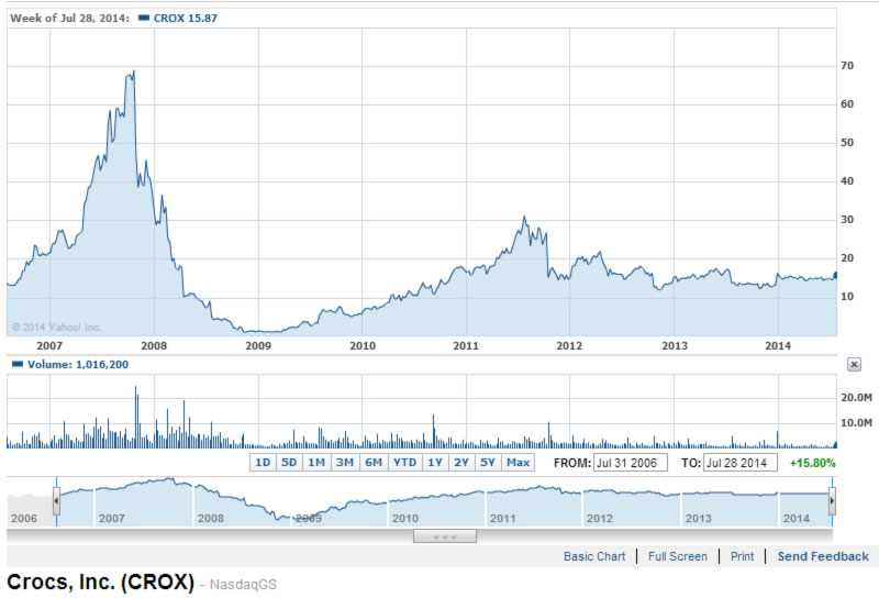 Crocs Nasdaq quotations from 2006 to 2014