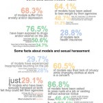 facts numbers regarding models health and work conditions