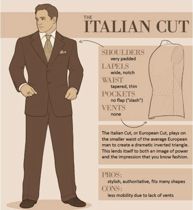 How to recognize different types of men suits Italian