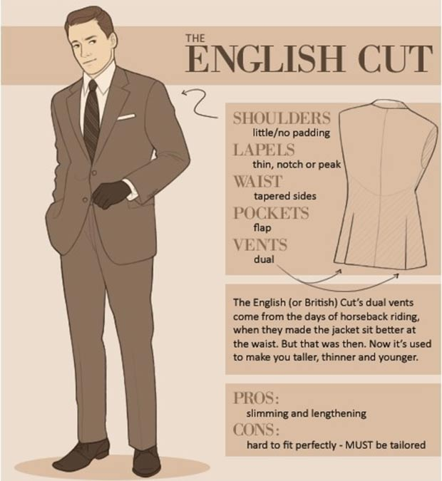 How to recognize different types of men suits - StyleFrizz | Photo ...