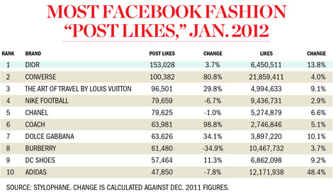 The World Likes Dior And Converse. According To Facebook