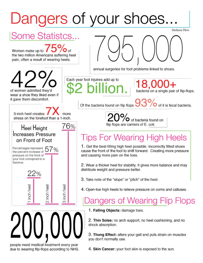 shoes facts and numbers infographic
