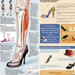shoes high heels facts