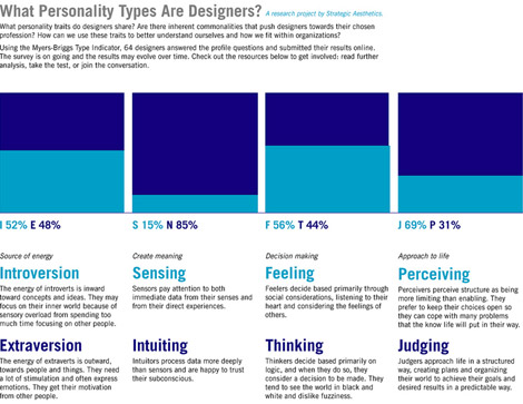 What Personality Types Are Designers