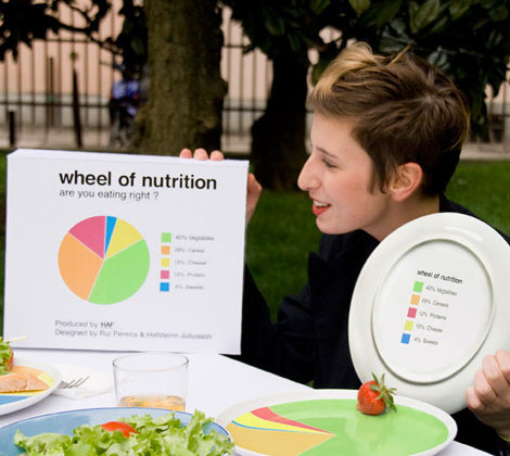 Wheel of nutrition plates Are you Eating Right